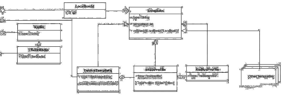 api-object-access