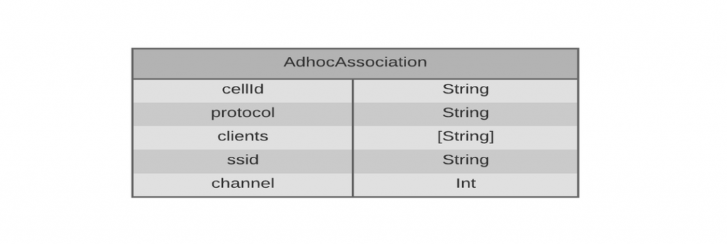 adhocassociation