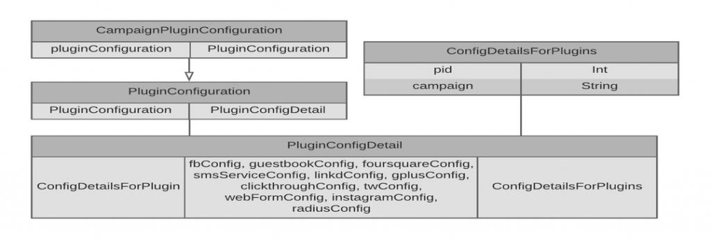 campaignpluginconfiguration_