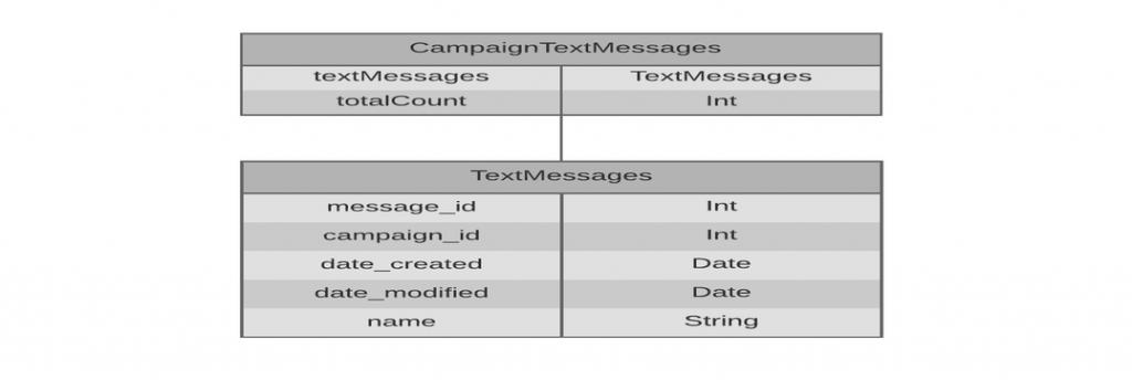 campaigntextmessages_