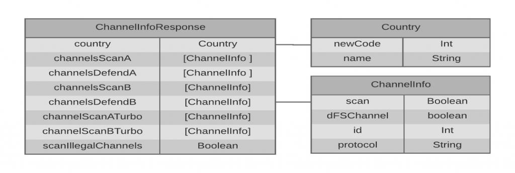 channel-info