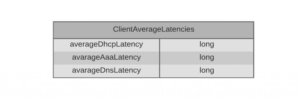 client-average-latencies