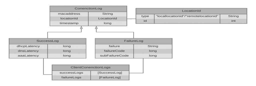 client-connection-logs