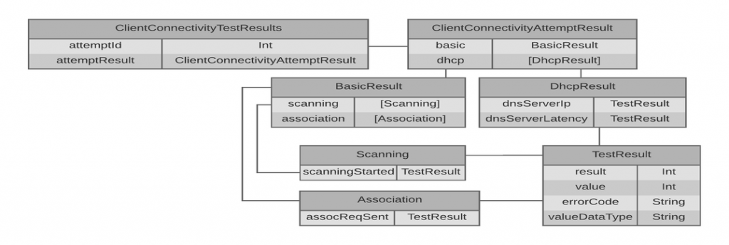 client-connectivity-session-results-client-connectivity-test-result