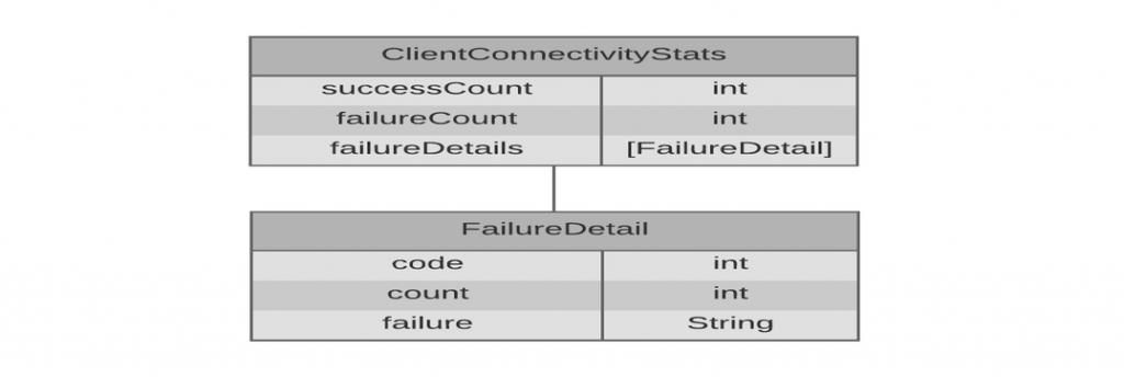 client-connectivity-stats