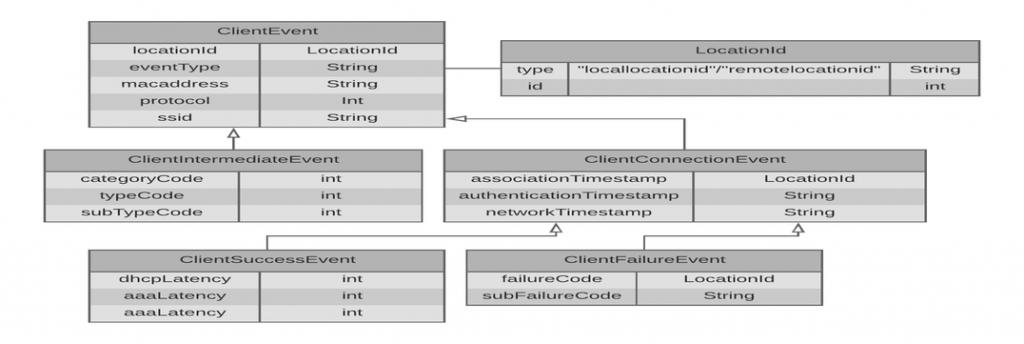 client-events