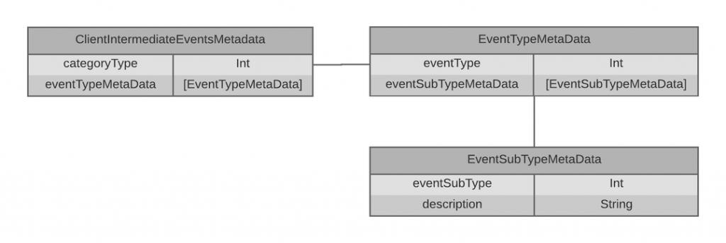 client_intermediate_events_metadata