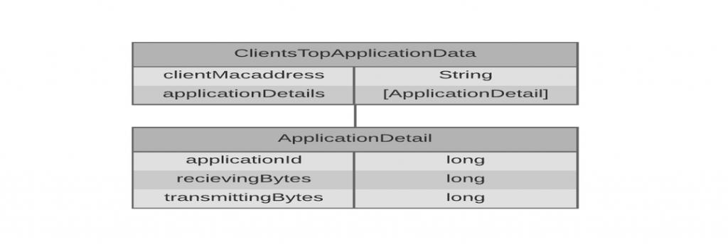 clients_top_applications