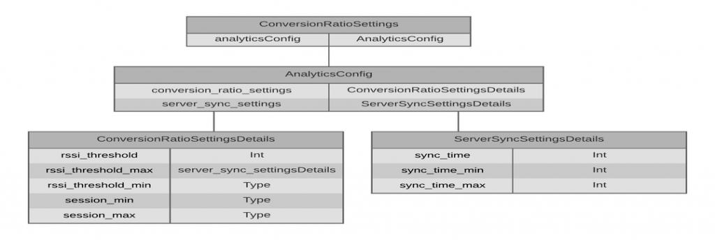 conversion_ratio_settings