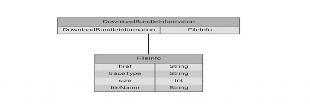 download_bundle_information