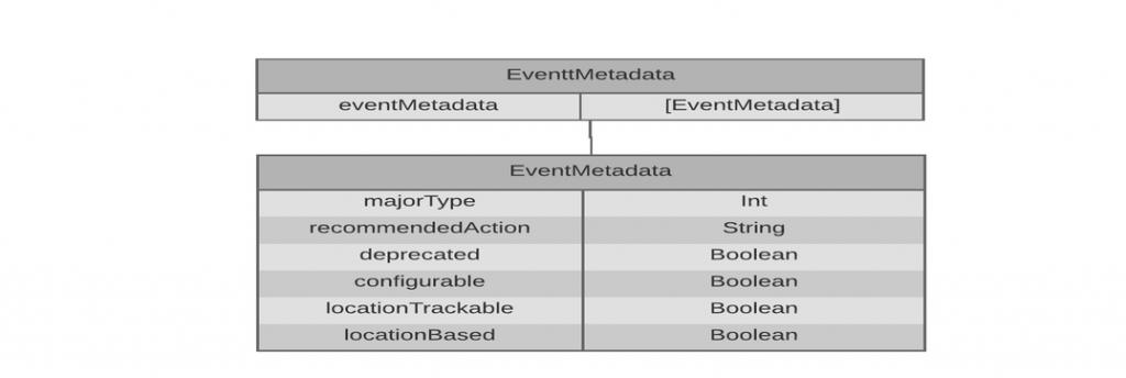 eventt_metadata