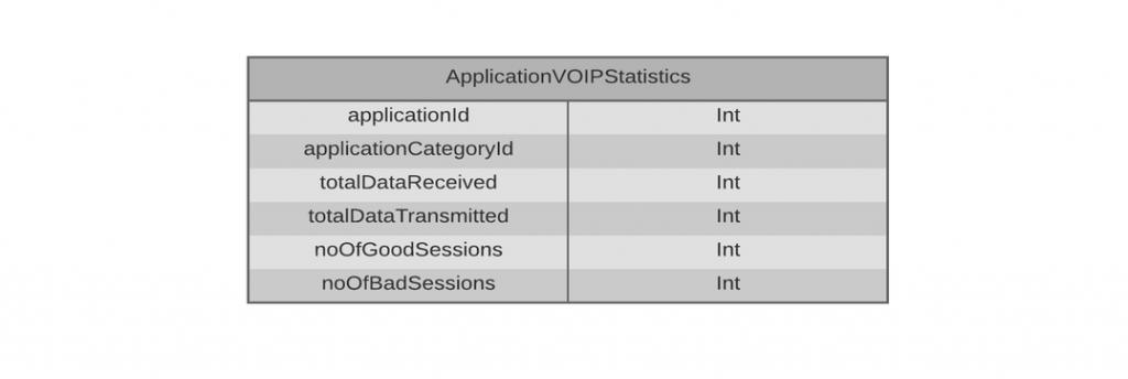 get_application_voip_statistics
