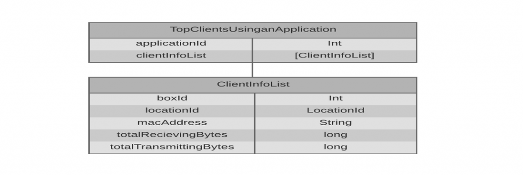 get_top_clients_using_an_application