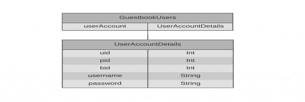 guestbook_users