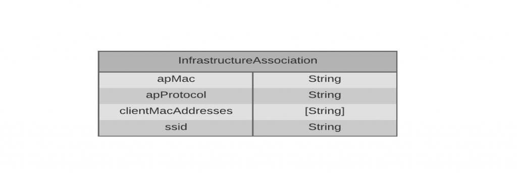 infrastructure_association