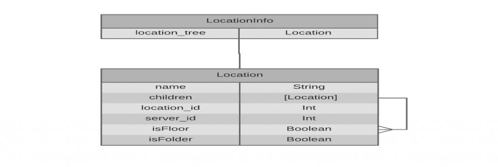 locationmgm