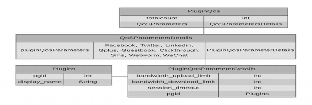 plug-ins_quality_of_service