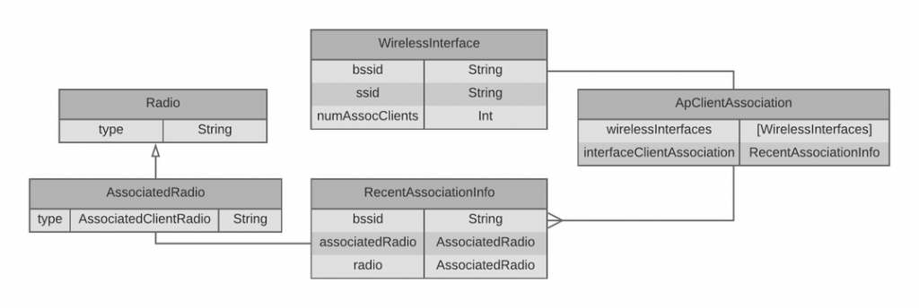 recently_associated_clients