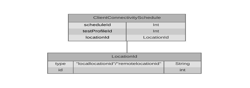 client_connectivity_schedule