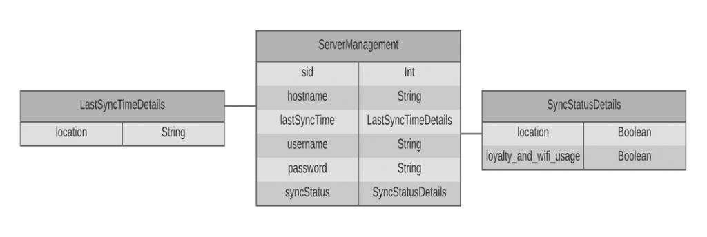 server_management