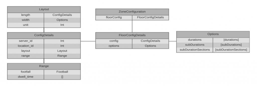 zoneconfiguration
